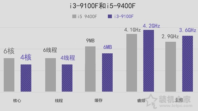 i3和i5的区别有多大 性能差多少 i3-9100F和i5-9400F对比评测