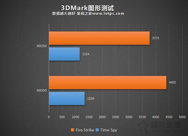 mx350显卡等于gtx1050级别 笔记本mx350对比mx250独显性能简评